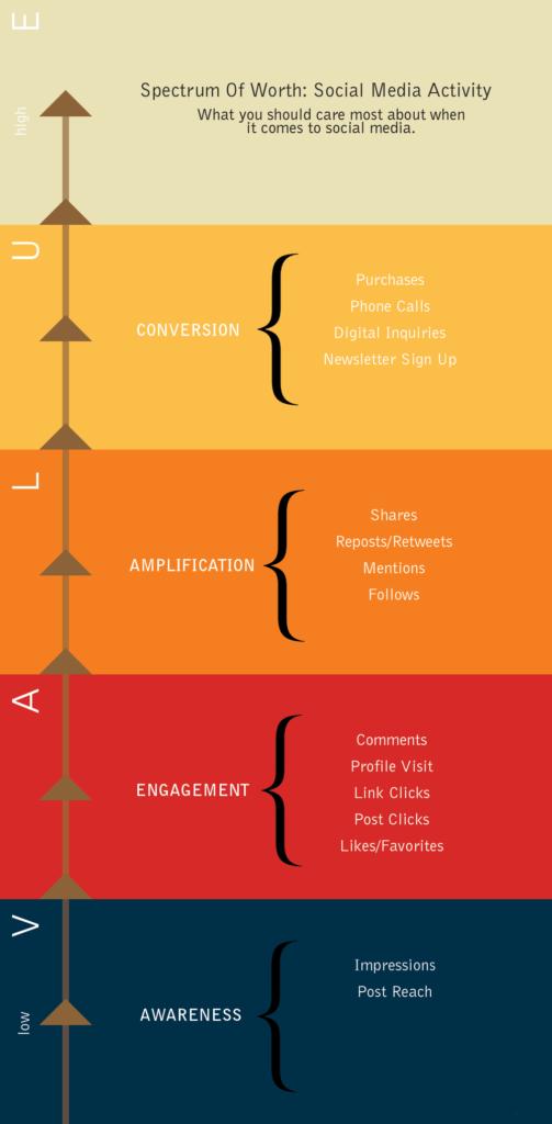 Social Media Value Graphic